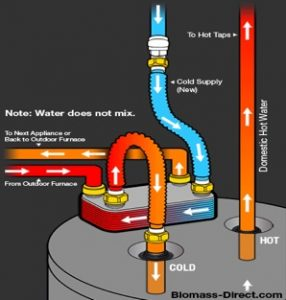 Water to Water Heat Exchanger diagram
